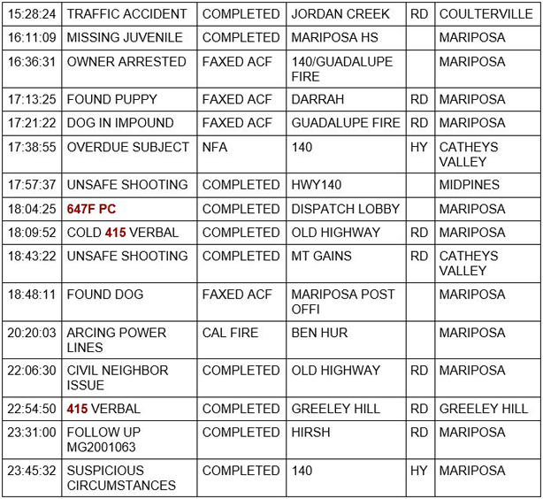 mariposa county booking report for september 25 2020 2