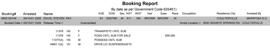 mariposa county booking report for april 10 2021
