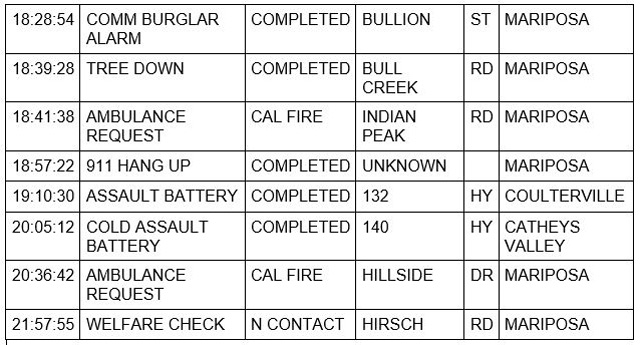 mariposa county booking report for june 13 2021 2